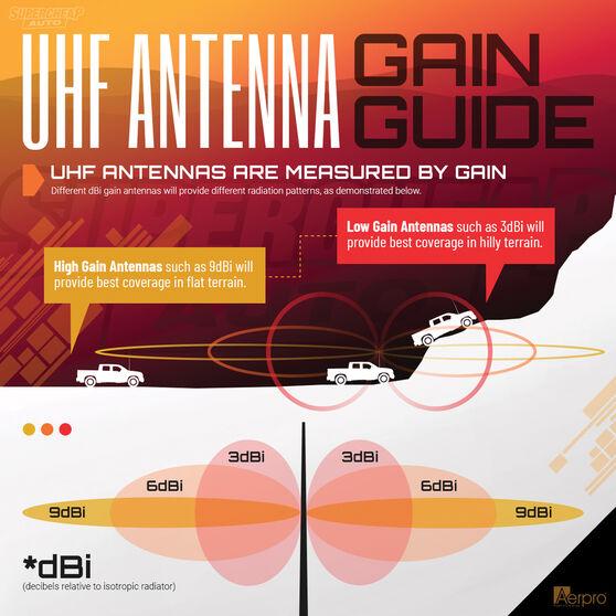 Aerpro UHF Elevated Feed Antenna Kit - CBB31FL, , scaau_hi-res